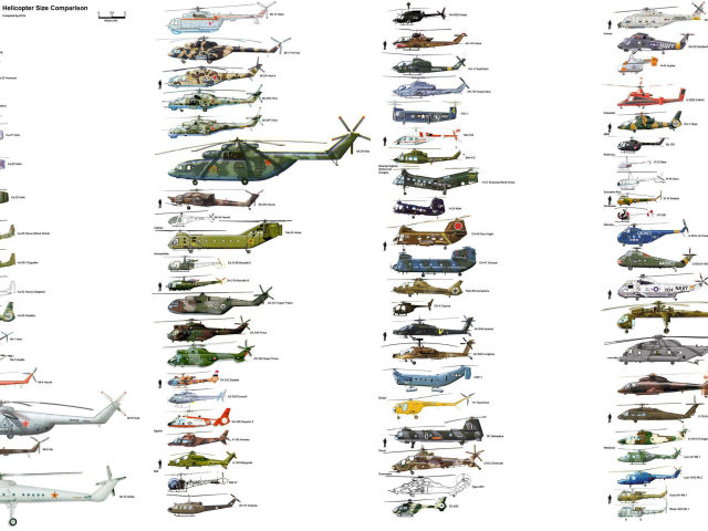 Helicopter Size Chart 壁紙画像
